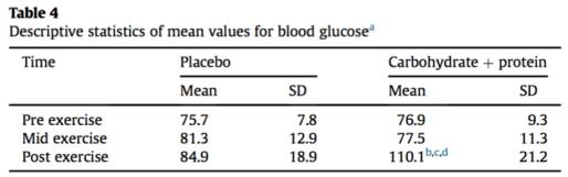 glucose tabla